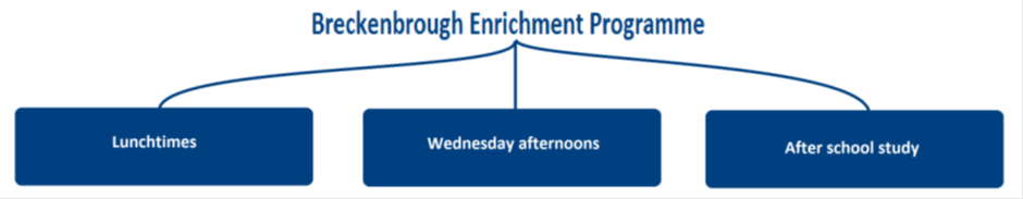 breckenbrough enrichment programme