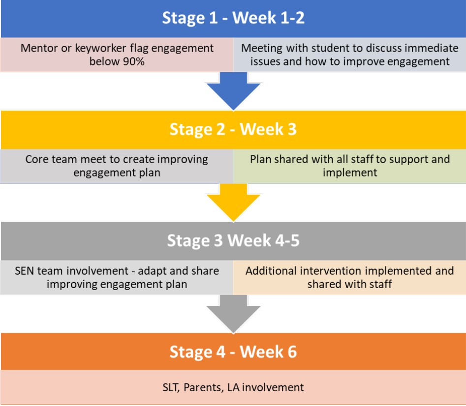 Stages of attendance and engagement